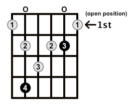 Augmented7-Arpeggio-Frets-Key-Db-Pos-Open-Shape-0