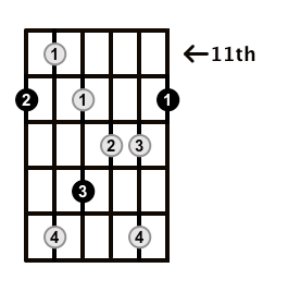 Augmented7-Arpeggio-Frets-Key-E-Pos-11-Shape-1