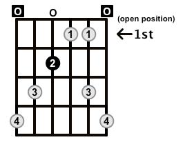 Augmented7-Arpeggio-Frets-Key-E-Pos-Open-Shape-0