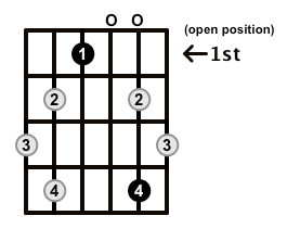 Augmented7-Arpeggio-Frets-Key-Eb-Pos-Open-Shape-0