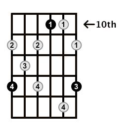Augmented7-Arpeggio-Frets-Key-F-Pos-10-Shape-5