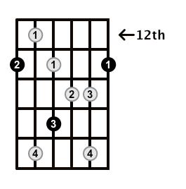 Augmented7-Arpeggio-Frets-Key-F-Pos-12-Shape-1
