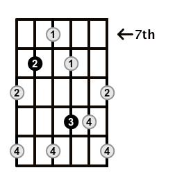 Augmented7-Arpeggio-Frets-Key-F-Pos-7-Shape-4