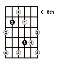 Augmented7-Arpeggio-Frets-Key-F#-Pos-8-Shape-4