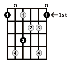 Augmented7-Arpeggio-Frets-Key-F-Pos-Open-Shape-0