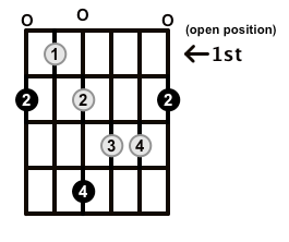 Augmented7-Arpeggio-Frets-Key-F#-Pos-Open-Shape-0