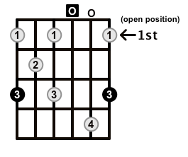 Augmented7-Arpeggio-Frets-Key-G-Pos-Open-Shape-0