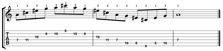 Augmented7-Arpeggio-Notes-Key-A-Pos-7-Shape-2