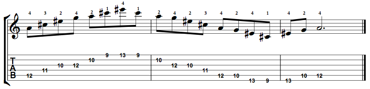 Augmented7-Arpeggio-Notes-Key-A-Pos-9-Shape-3
