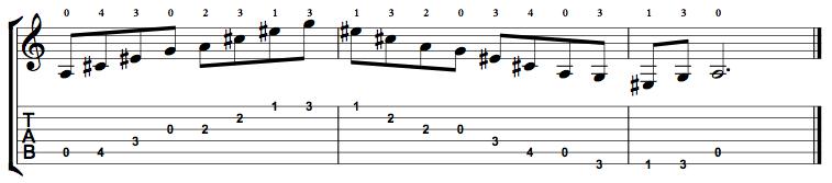 Augmented7-Arpeggio-Notes-Key-A-Pos-Open-Shape-0