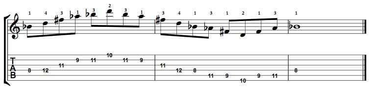 Augmented7-Arpeggio-Notes-Key-Bb-Pos-8-Shape-2