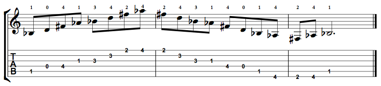 Augmented7-Arpeggio-Notes-Key-Bb-Pos-Open-Shape-0