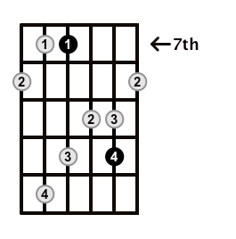 MinorMajor7-Arpeggio-Frets-Key-A-Pos-7-Shape-2