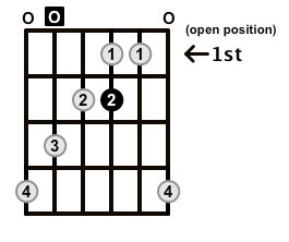 MinorMajor7-Arpeggio-Frets-Key-A-Pos-Open-Shape-0
