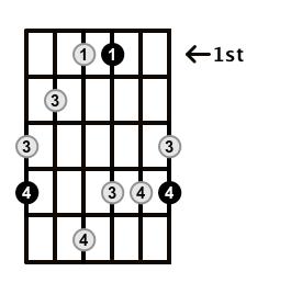 MinorMajor7-Arpeggio-Frets-Key-Ab-Pos-1-Shape-5