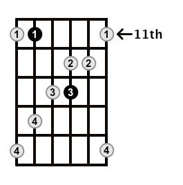 MinorMajor7-Arpeggio-Frets-Key-Ab-Pos-11-Shape-4