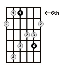 MinorMajor7-Arpeggio-Frets-Key-Ab-Pos-6-Shape-2
