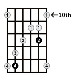 MinorMajor7-Arpeggio-Frets-Key-B-Pos-10-Shape-3