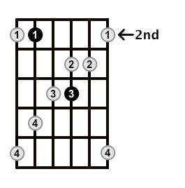 MinorMajor7-Arpeggio-Frets-Key-B-Pos-2-Shape-4