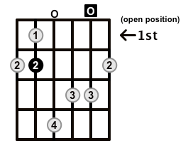 MinorMajor7-Arpeggio-Frets-Key-B-Pos-Open-Shape-0