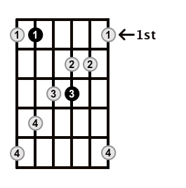 MinorMajor7-Arpeggio-Frets-Key-Bb-Pos-1-Shape-4