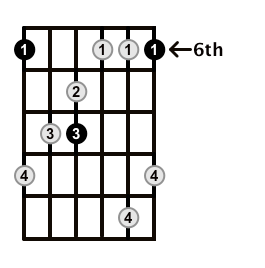 MinorMajor7-Arpeggio-Frets-Key-Bb-Pos-6-Shape-1