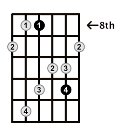 MinorMajor7-Arpeggio-Frets-Key-Bb-Pos-8-Shape-2