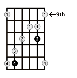 MinorMajor7-Arpeggio-Frets-Key-Bb-Pos-9-Shape-3