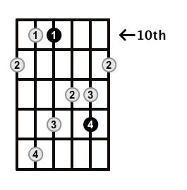 MinorMajor7-Arpeggio-Frets-Key-C-Pos-10-Shape-2