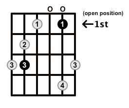 MinorMajor7-Arpeggio-Frets-Key-C-Pos-Open-Shape-0