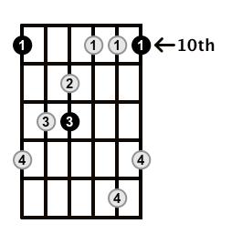 MinorMajor7-Arpeggio-Frets-Key-D-Pos-10-Shape-1