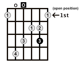 MinorMajor7-Arpeggio-Frets-Key-D-Pos-Open-Shape-0