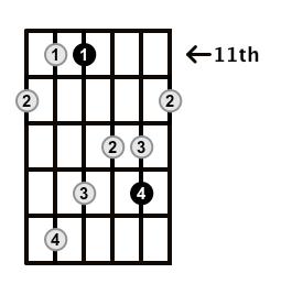 MinorMajor7-Arpeggio-Frets-Key-Db-Pos-11-Shape-2