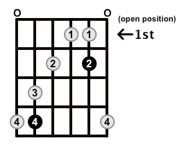 MinorMajor7-Arpeggio-Frets-Key-Db-Pos-Open-Shape-0