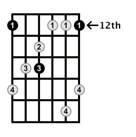MinorMajor7-Arpeggio-Frets-Key-E-Pos-12-Shape-1