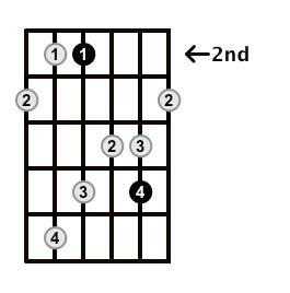 MinorMajor7-Arpeggio-Frets-Key-E-Pos-2-Shape-2
