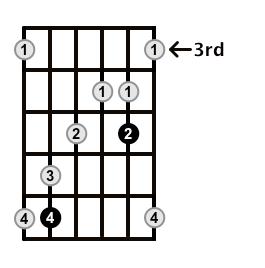 MinorMajor7-Arpeggio-Frets-Key-E-Pos-3-Shape-3