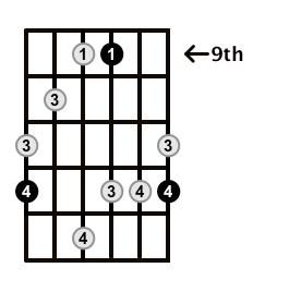MinorMajor7-Arpeggio-Frets-Key-E-Pos-9-Shape-5