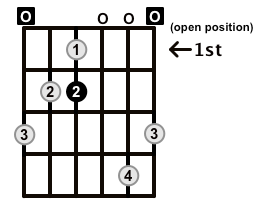 MinorMajor7-Arpeggio-Frets-Key-E-Pos-Open-Shape-0