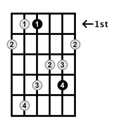 MinorMajor7-Arpeggio-Frets-Key-Eb-Pos-1-Shape-2