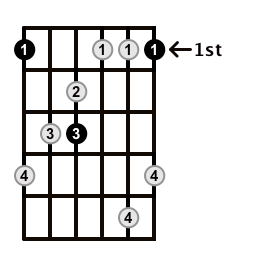 MinorMajor7-Arpeggio-Frets-Key-F-Pos-1-Shape-1