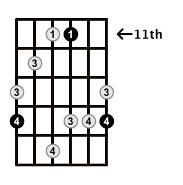 MinorMajor7-Arpeggio-Frets-Key-F#-Pos-11-Shape-5