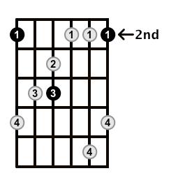 MinorMajor7-Arpeggio-Frets-Key-F#-Pos-2-Shape-1