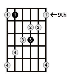 MinorMajor7-Arpeggio-Frets-Key-F#-Pos-9-Shape-4