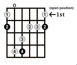 http://onlineguitarbooks.com/wp-content/uploads/2013/04/MinorMajor7-Arpeggio-Frets-Key-F-Pos-Open-Shape-01.png
