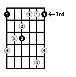 MinorMajor7-Arpeggio-Frets-Key-G-Pos-3-Shape-1