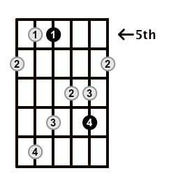 MinorMajor7-Arpeggio-Frets-Key-G-Pos-5-Shape-2