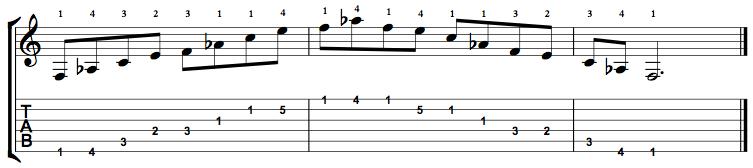 MinorMajor7-Arpeggio-Notes-Key-F-Pos-1-Shape-1