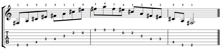 MinorMajor7-Arpeggio-Notes-Key-F#-Pos-2-Shape-1