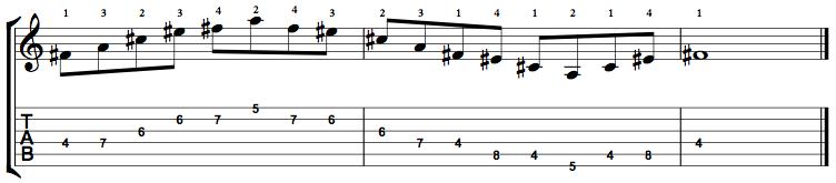 MinorMajor7-Arpeggio-Notes-Key-F#-Pos-4-Shape-2